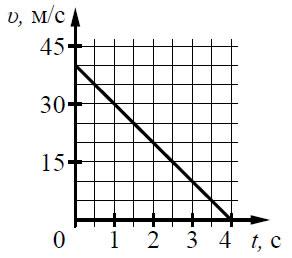 на графике рис 36 приведена зависимость скорости от времени