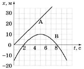 на рис 29 приведены графики зависимости скорости от времени для двух тел